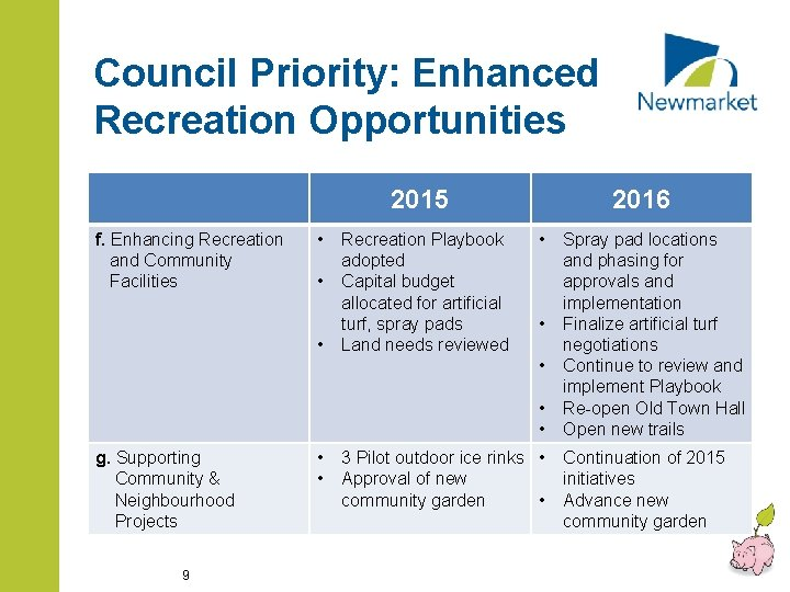 Council Priority: Enhanced Recreation Opportunities 2015 f. Enhancing Recreation and Community Facilities • •