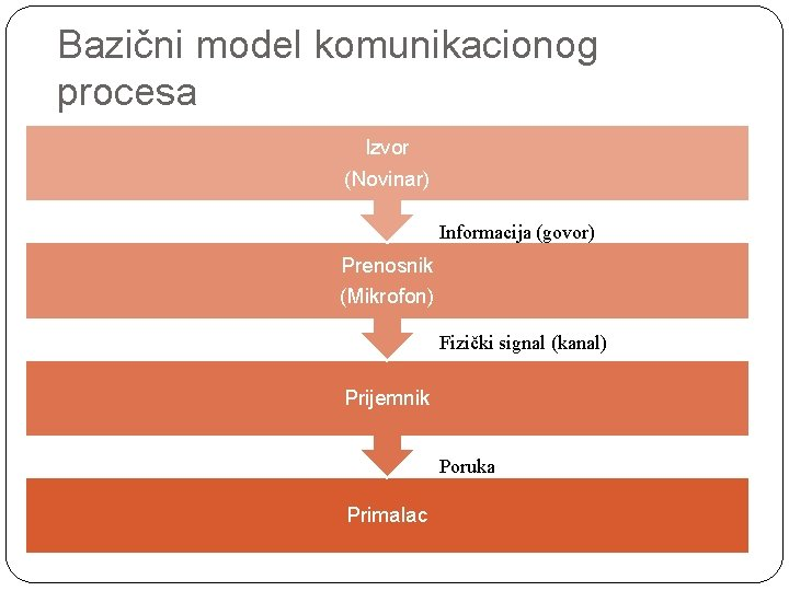 Bazični model komunikacionog procesa Izvor (Novinar) Informacija (govor) Prenosnik (Mikrofon) Fizički signal (kanal) Prijemnik