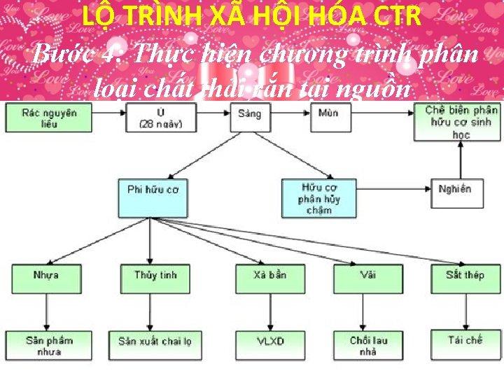 LỘ TRÌNH XÃ HỘI HÓA CTR Bước 4: Thực hiện chương trình phân loại