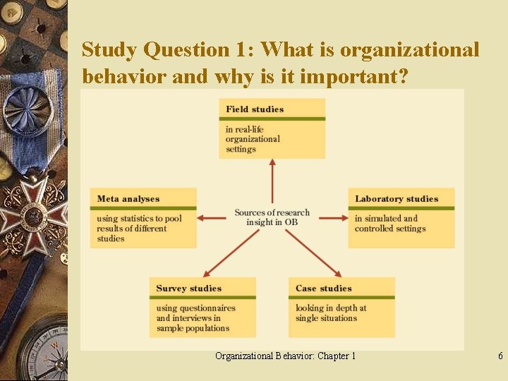 Study Question 1: What is organizational behavior and why is it important? Pick up