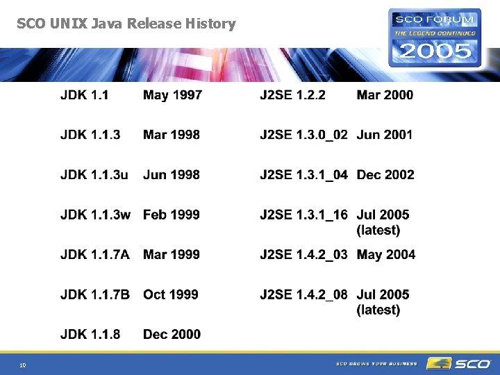 SCO UNIX Java Release History 10