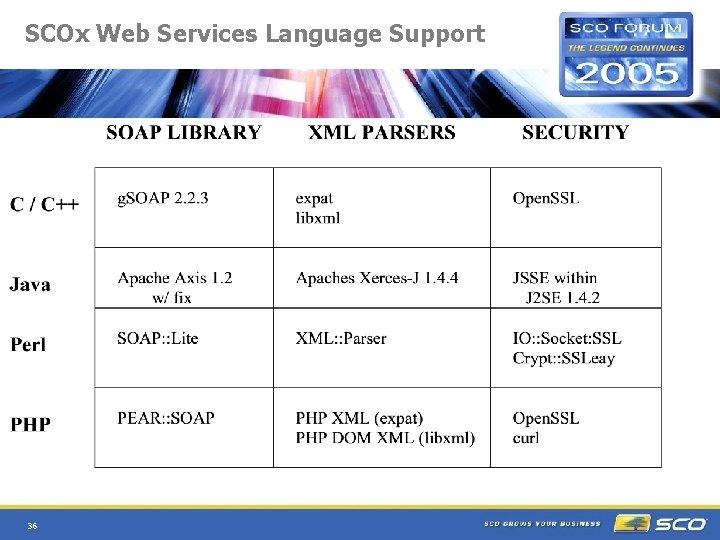 SCOx Web Services Language Support 36