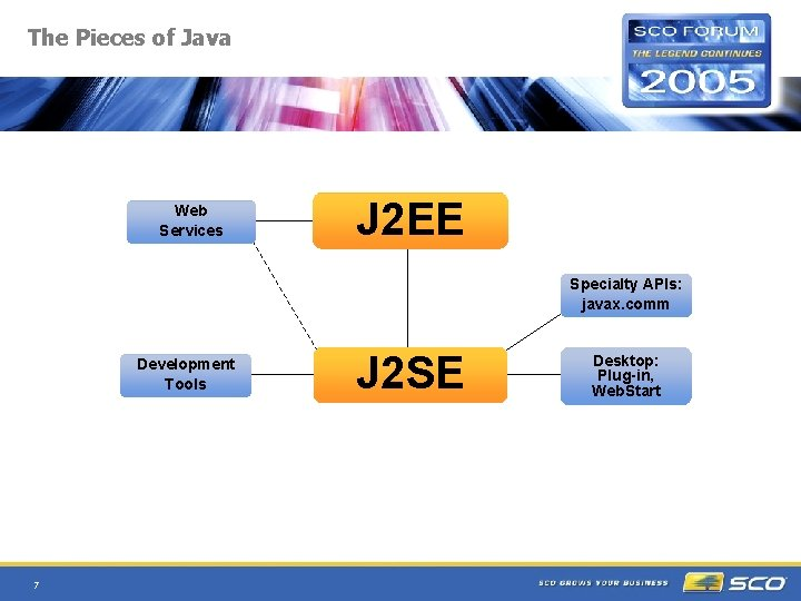 The Pieces of Java Web Services J 2 EE Specialty APIs: javax. comm Development