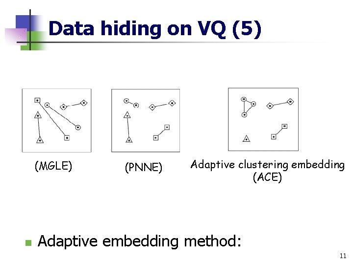 Data hiding on VQ (5) (MGLE) n (PNNE) Adaptive clustering embedding (ACE) Adaptive embedding