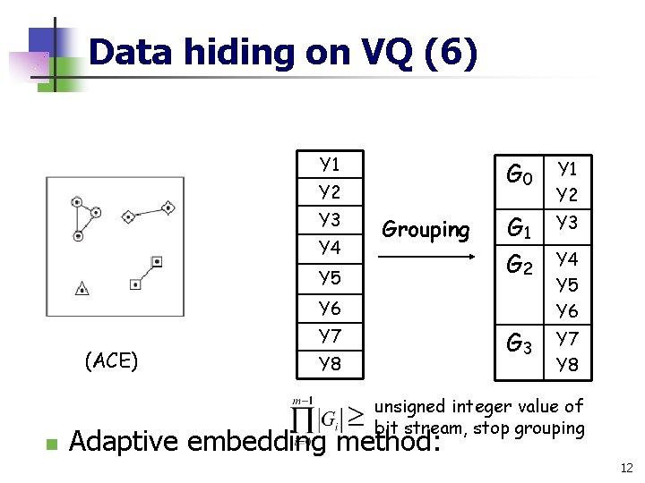 Data hiding on VQ (6) Y 1 Y 2 Y 3 Y 4 Grouping