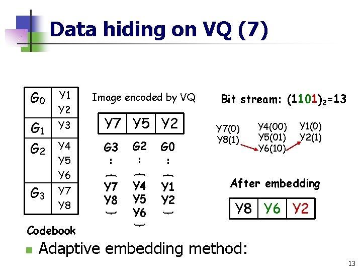 Data hiding on VQ (7) G 0 Y 1 Y 2 G 1 G