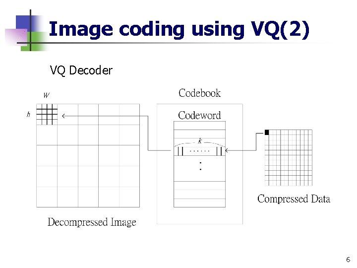Image coding using VQ(2) VQ Decoder 6