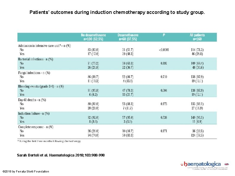 Patients' outcomes during induction chemotherapy according to study group. Sarah Bertoli et al. Haematologica