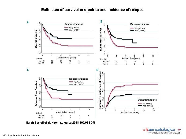 Estimates of survival end points and incidence of relapse. Sarah Bertoli et al. Haematologica