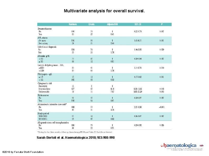 Multivariate analysis for overall survival. Sarah Bertoli et al. Haematologica 2018; 103: 988 -998