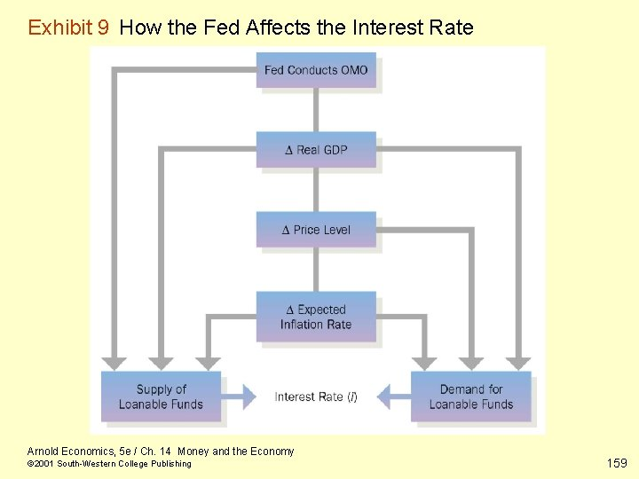 Exhibit 9 How the Fed Affects the Interest Rate Arnold Economics, 5 e /