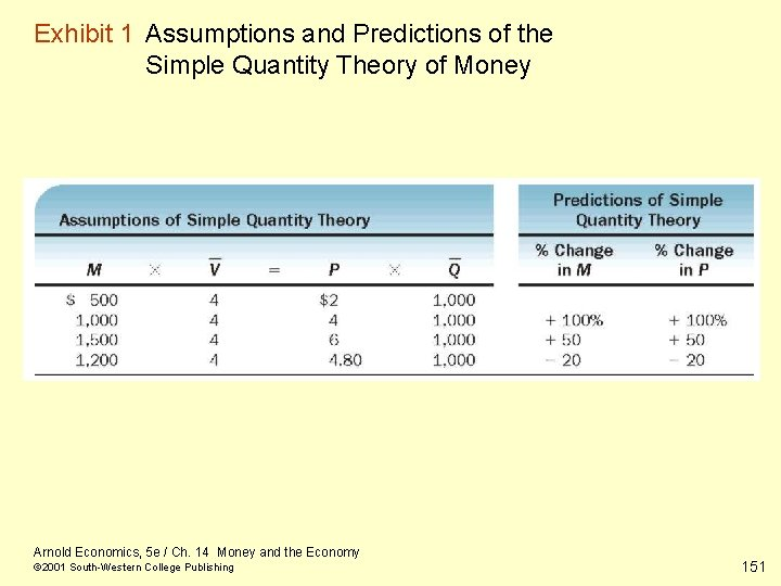 Exhibit 1 Assumptions and Predictions of the Simple Quantity Theory of Money Arnold Economics,