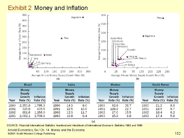 Exhibit 2 Money and Inflation SOURCE: Financial International Statistics Yearbook and Handbook of International