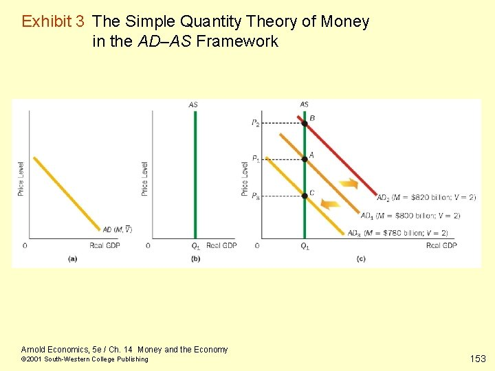 Exhibit 3 The Simple Quantity Theory of Money in the AD–AS Framework Arnold Economics,