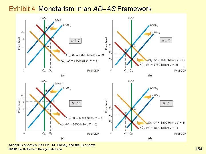 Exhibit 4 Monetarism in an AD–AS Framework Arnold Economics, 5 e / Ch. 14