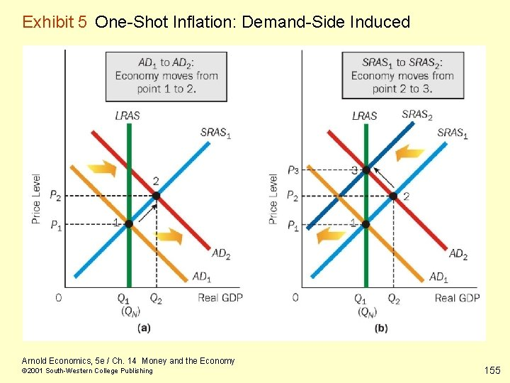 Exhibit 5 One-Shot Inflation: Demand-Side Induced Arnold Economics, 5 e / Ch. 14 Money