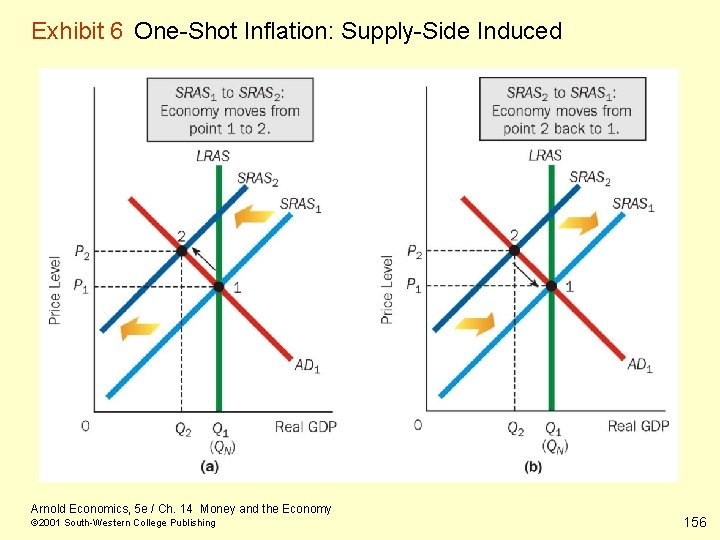 Exhibit 6 One-Shot Inflation: Supply-Side Induced Arnold Economics, 5 e / Ch. 14 Money