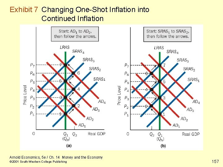 Exhibit 7 Changing One-Shot Inflation into Continued Inflation Arnold Economics, 5 e / Ch.