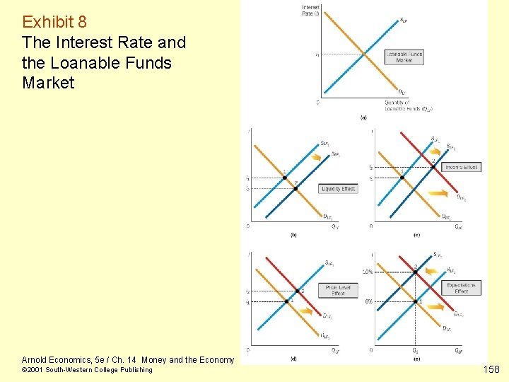 Exhibit 8 The Interest Rate and the Loanable Funds Market Arnold Economics, 5 e