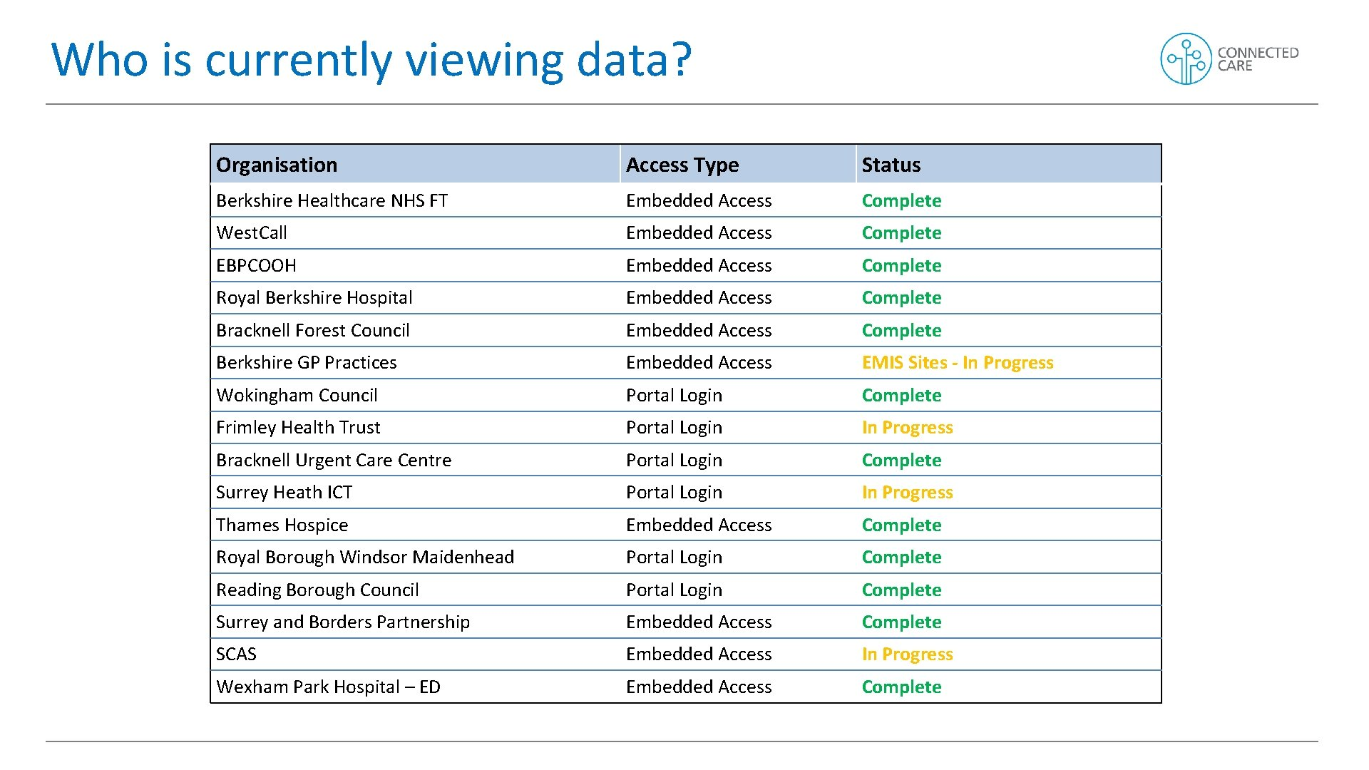 Who is currently viewing data? Organisation Access Type Status Berkshire Healthcare NHS FT Embedded