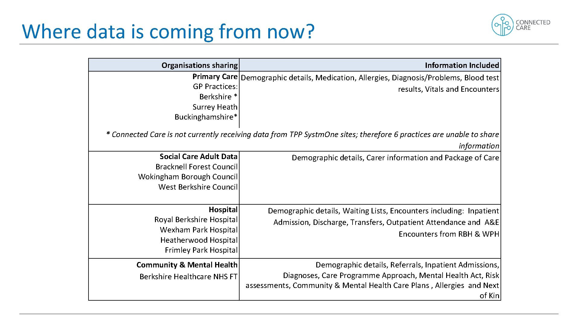 Where data is coming from now? Organisations sharing Information Included Primary Care Demographic details,