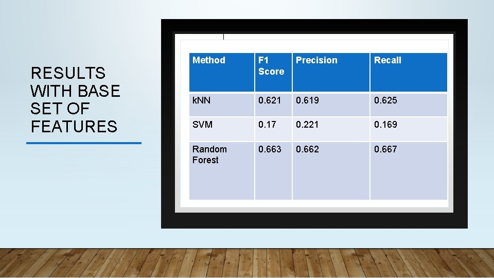 RESULTS WITH BASE SET OF FEATURES Method F 1 Score Precision Recall k. NN