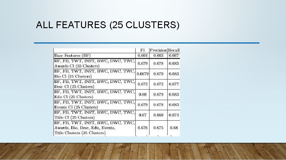 ALL FEATURES (25 CLUSTERS)