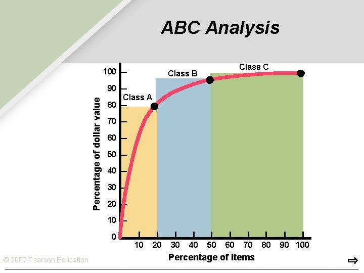 ABC Analysis Percentage of dollar value 100 — Class C Class B 90 —