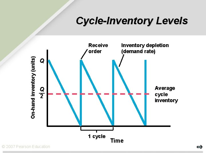 Cycle-Inventory Levels On-hand inventory (units) Receive order Inventory depletion (demand rate) Q Average cycle