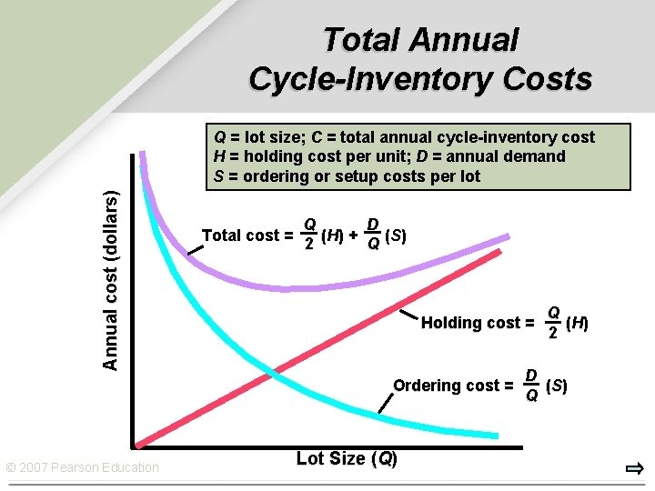 Total Annual Cycle-Inventory Costs Annual cost (dollars) Q = lot size; C = total