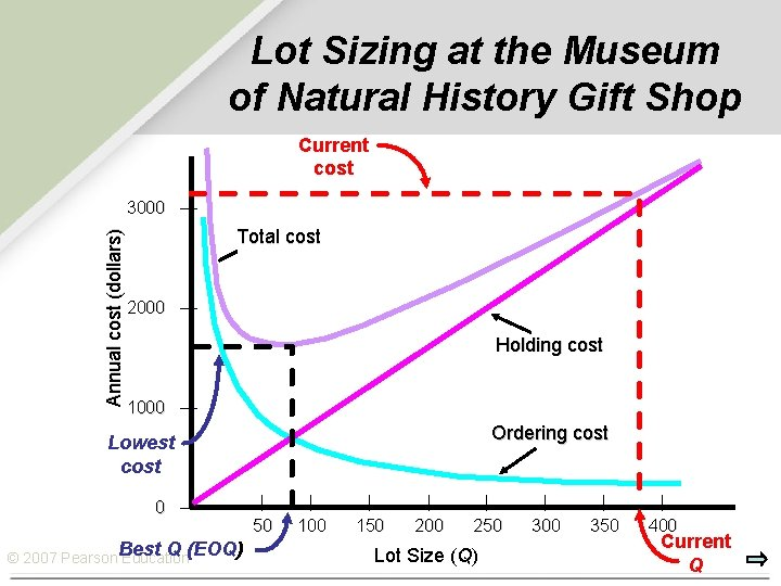 Lot Sizing at the Museum of Natural History Gift Shop Current cost Annual cost