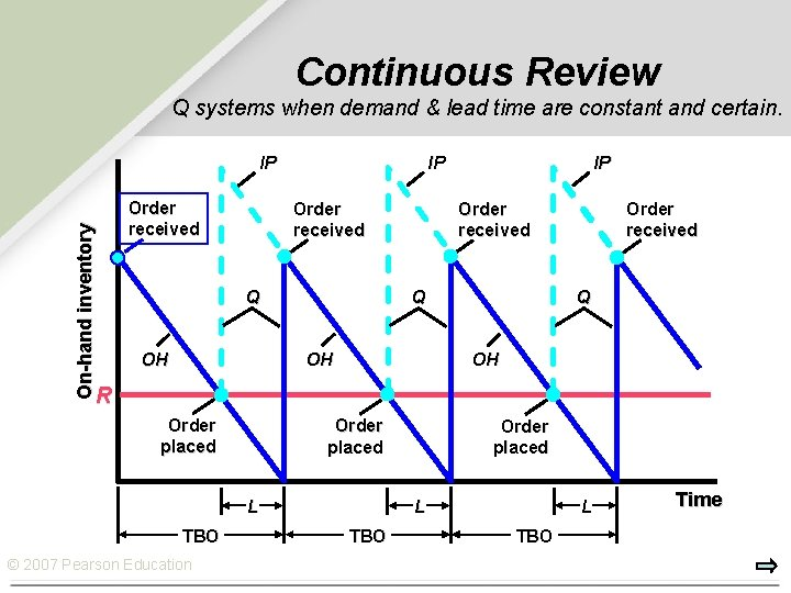 Continuous Review Q systems when demand & lead time are constant and certain. IP
