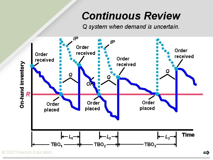 Continuous Review Q system when demand is uncertain. On-hand inventory IP Order received Q