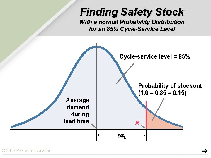 Finding Safety Stock With a normal Probability Distribution for an 85% Cycle-Service Level Cycle-service