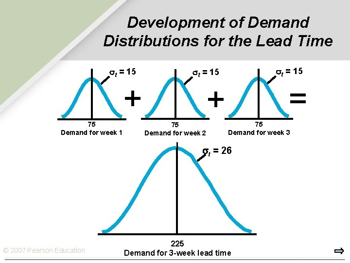 Development of Demand Distributions for the Lead Time t = 15 + 75 Demand
