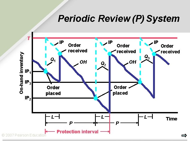 Periodic Review (P) System On-hand inventory T IP IP Order received Q 1 OH