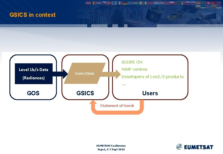 GSICS in context SCOPE CM Level 1 b/c Data (Radiances) Corrections NWP centres Developers