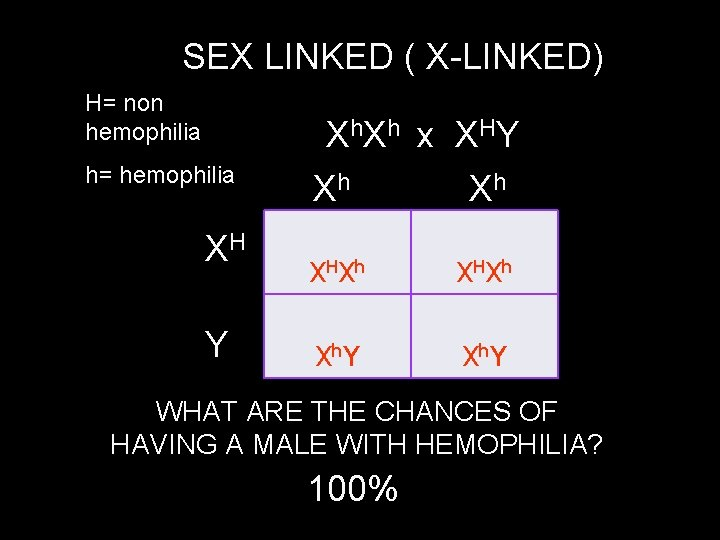 SEX LINKED ( X-LINKED) H= non hemophilia Xh. Xh x XHY h= hemophilia XH