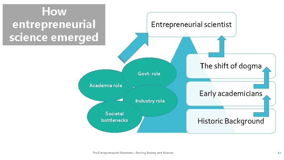 How entrepreneurial science emerged ? ? ? Entrepreneurial scientist Govt. role Academia role Industry
