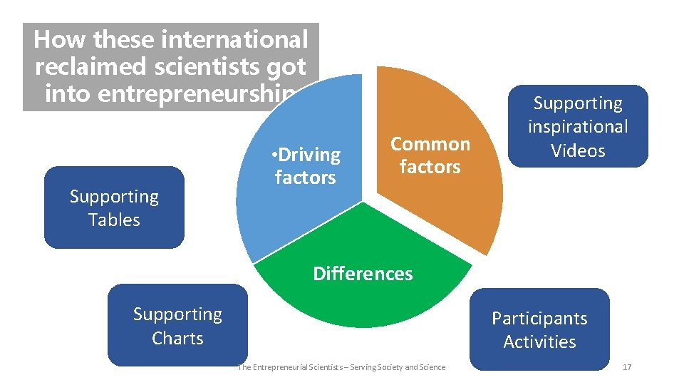 How these international reclaimed scientists got into entrepreneurship ? ? ? • Driving Supporting