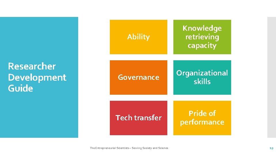 Researcher Development Guide Ability Knowledge retrieving capacity Governance Organizational skills Tech transfer Pride of