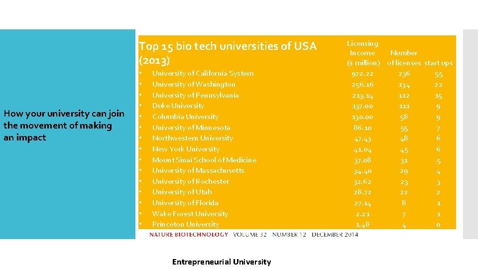 Technology Based Development Top 15 bio tech universities of USA (2013) How your university