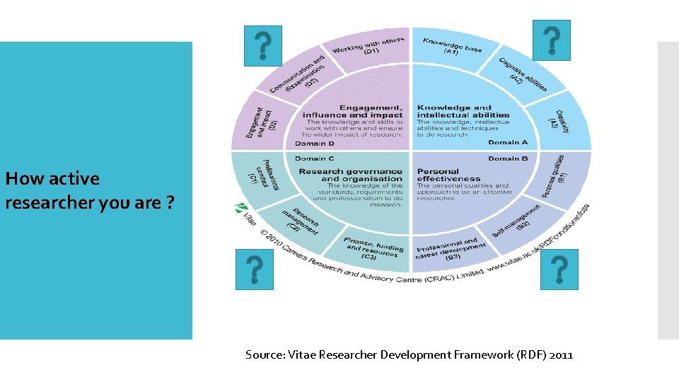 Researcher Development Model How active researcher you are ? Source: Vitae Researcher Development Framework
