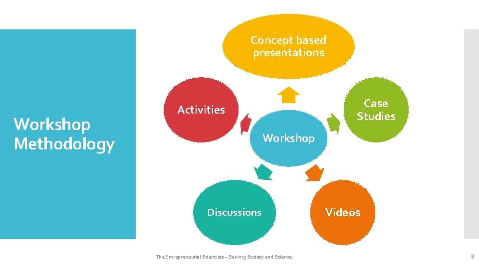 Concept based presentations Workshop Methodology Case Studies Activities Workshop Discussions The Entrepreneurial Scientists –