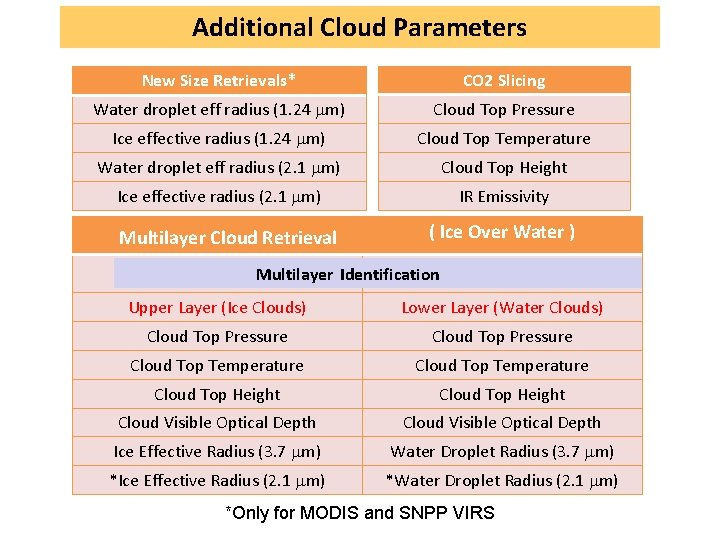 Additional Cloud Parameters New Size Retrievals* CO 2 Slicing Water droplet eff radius (1.