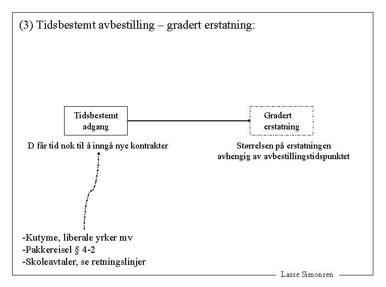 (3) Tidsbestemt avbestilling – gradert erstatning: Tidsbestemt adgang Gradert erstatning D får tid nok