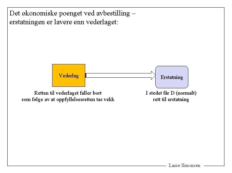 Det økonomiske poenget ved avbestilling – erstatningen er lavere enn vederlaget: Vederlag Erstatning Retten