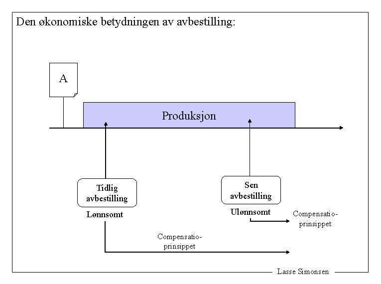 Den økonomiske betydningen av avbestilling: A Produksjon Tidlig avbestilling Sen avbestilling Lønnsomt Ulønnsomt Compensatioprinsippet