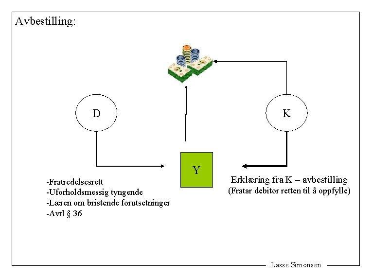 Avbestilling: D -Fratredelsesrett -Uforholdsmessig tyngende -Læren om bristende forutsetninger -Avtl § 36 K Y