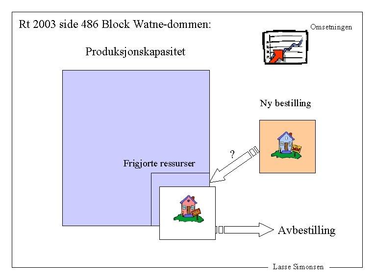 Rt 2003 side 486 Block Watne-dommen: Omsetningen Produksjonskapasitet Ny bestilling Frigjorte ressurser ? Avbestilling
